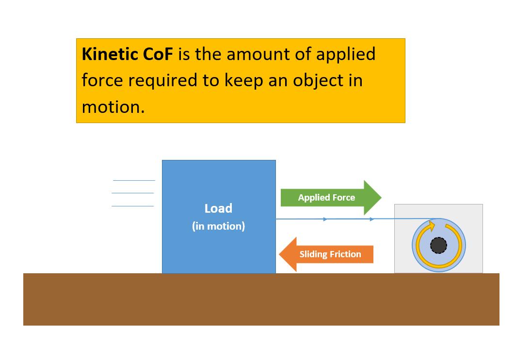kinetic-cof-visual