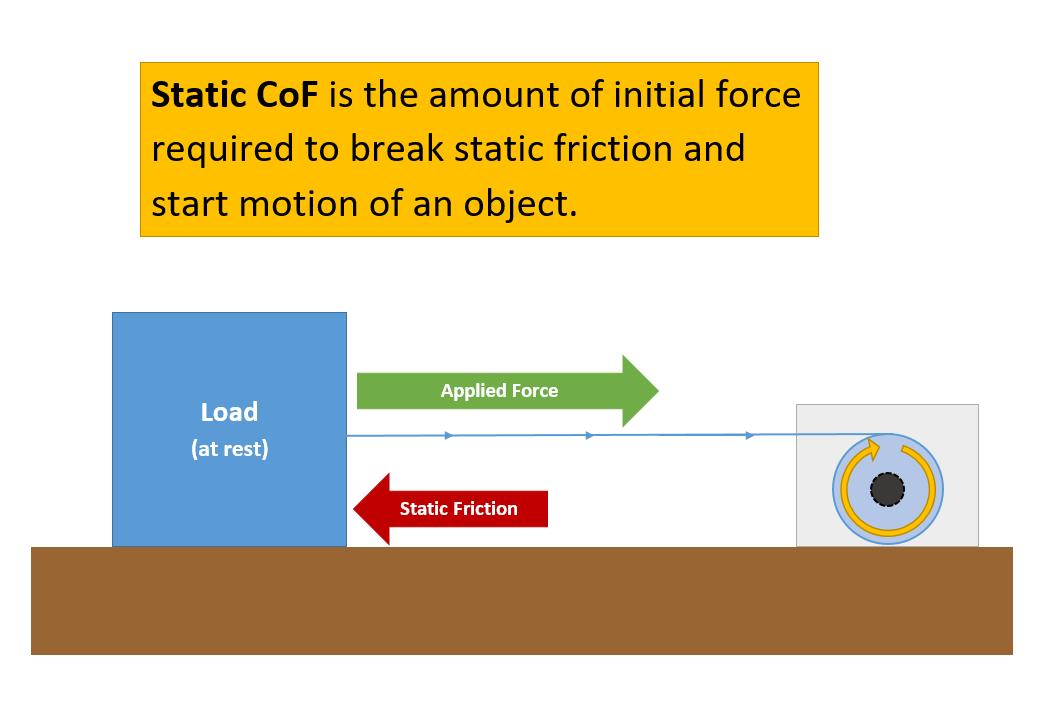 static-cof-visual